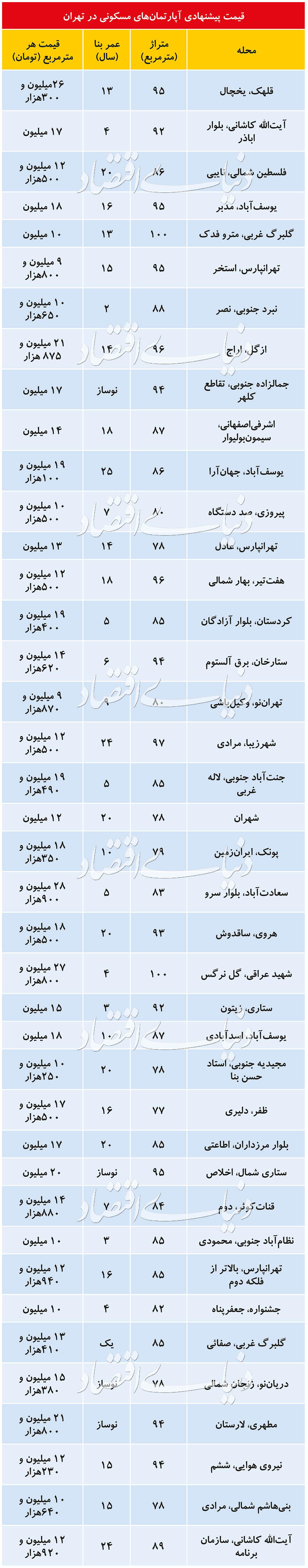 قیمت آپارتمانهای مسکونی در تهران