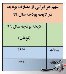 سهم ماهانه هر ایرانی از مصارف بودجه ۹۹ چقدر پیش بینی میشود؟