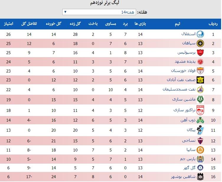 جدول لیگ برتر فوتبال در پایان هفته چهاردهم