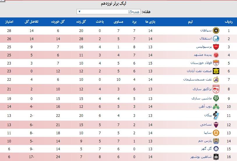 جدول لیگ برتر بعد از برد و صدرنشینی موقت سپاهان