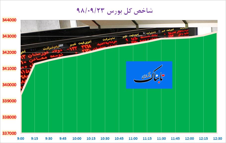 کاهش قیمت دلار و سکه در اولین روز هفته/ قیمت خودروهای ایران خودرو در بازار امروز/ وزیر راه: نذر نداریم زمین بدهیم تا برخی سود کنند