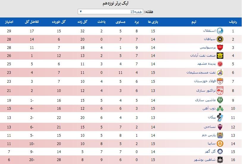 جدول لیگ برتر ایران در پایان هفته پانزدهم