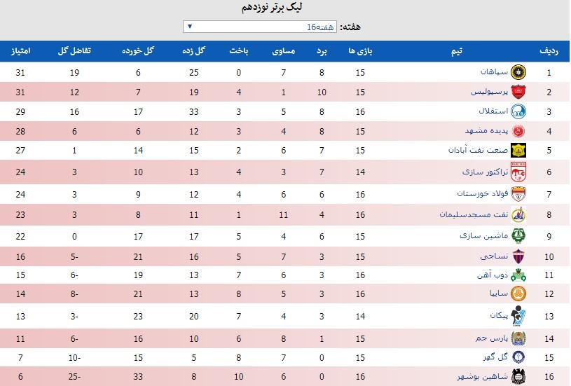 جدول لیگ برتر فوتبال در پایان هفته شانزدهم