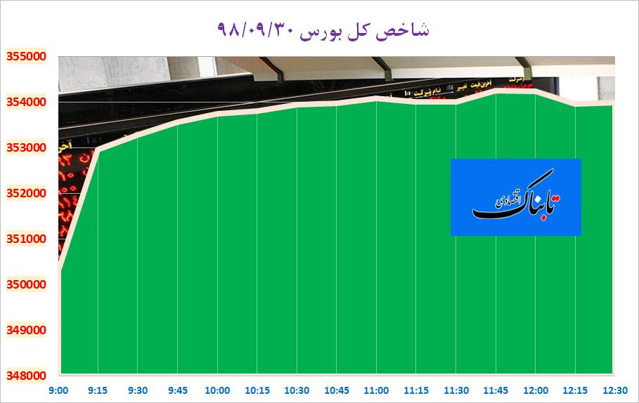 پاییز بورس در کانال ۳۵۳ هزار واحد پایان یافت/ رشد ۵۶ هزار واحدی نماگر در ۹۰ روز