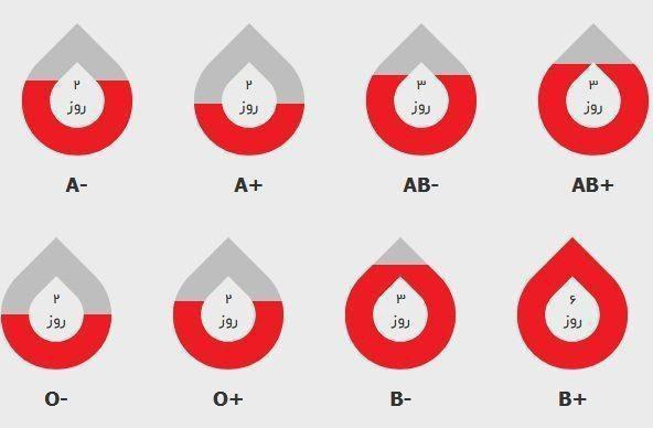 وضعیت قرمز موجودی «خون» در بسیاری از نقاط کشور