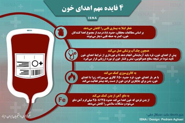 چهار فایده مهم اهدای خون