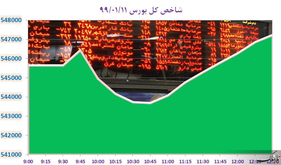 بورس تهران به تعطیلات چهار روزه رفت/ بیشترین تقاضا در کدام نمادهای بورسی رقم خورد؟
