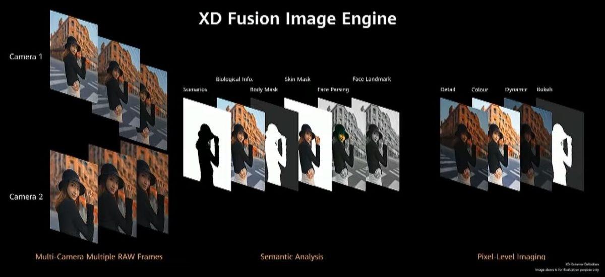 بررسی قابلیتهای جدید عکسبرداری در پرچمدارهای سری P40 هوآوی؛ اساتید مدرن عکاسی