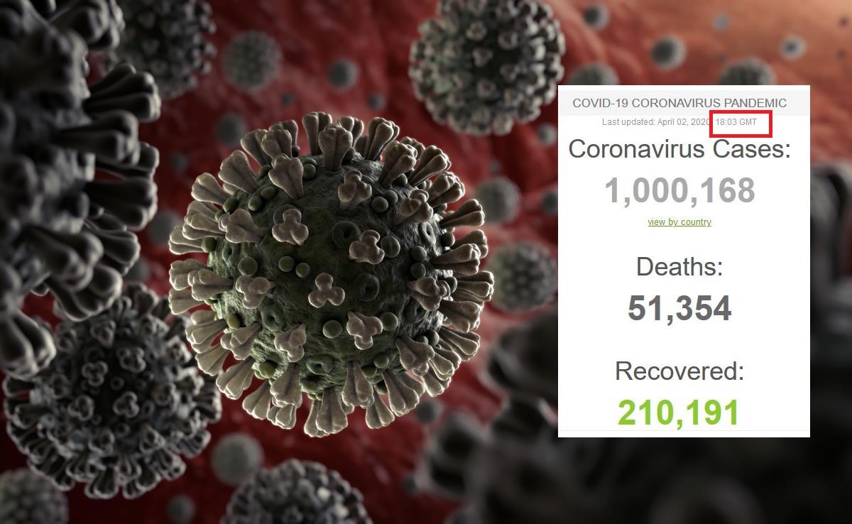 کرونا یک میلیونی شد/ افزایش ۱۰۰ هزار مبتلا در ۲۵ ساعت/ مرگ ۵ درصدی و بهبود یک پنجمی