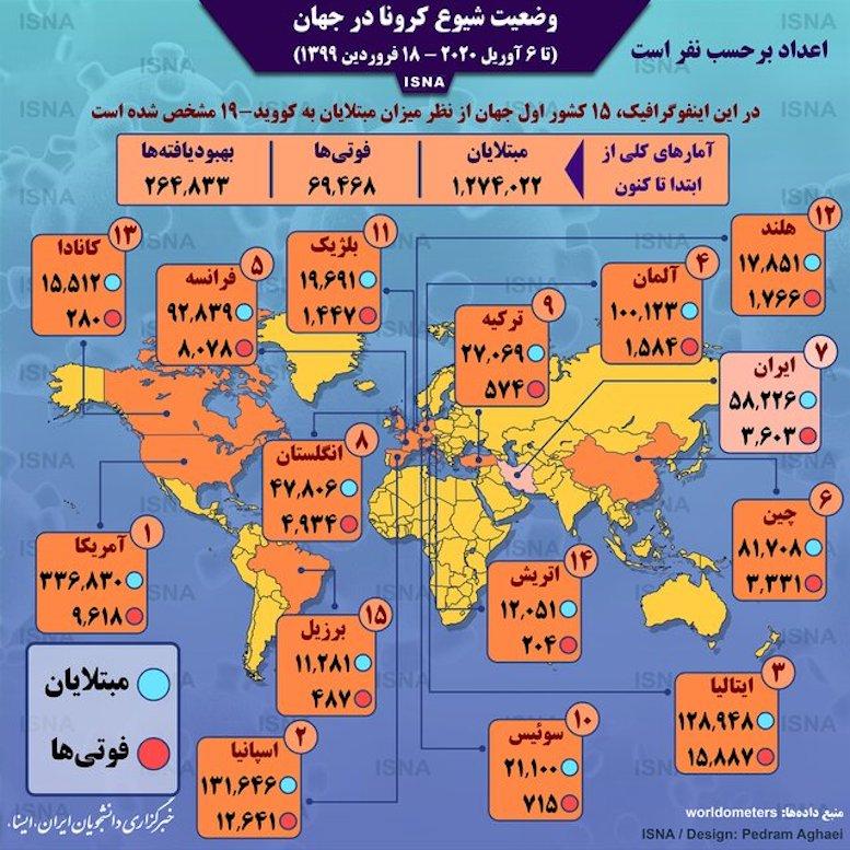 آمار کرونا در جهان تا ۱۸ فروردین