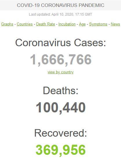 شمار قربانیان ویروس کرونا از ۱۰۰ هزار تن عبور کرد