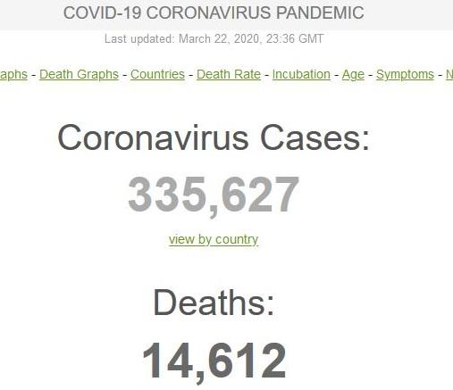 ۴ نکته جدید در آمار شیوع ویروس کرونا در جهان در ۲۴ ساعت گذشته