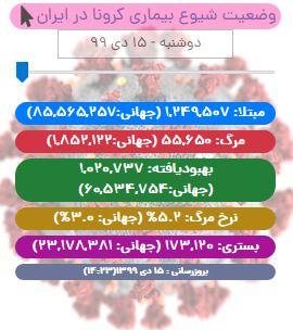 آخرین آمار کرونا در ایران تا ۱۵ دی/ جان باختن ۱۱۰ بیمار کووید۱۹ در شبانه روز اخیر