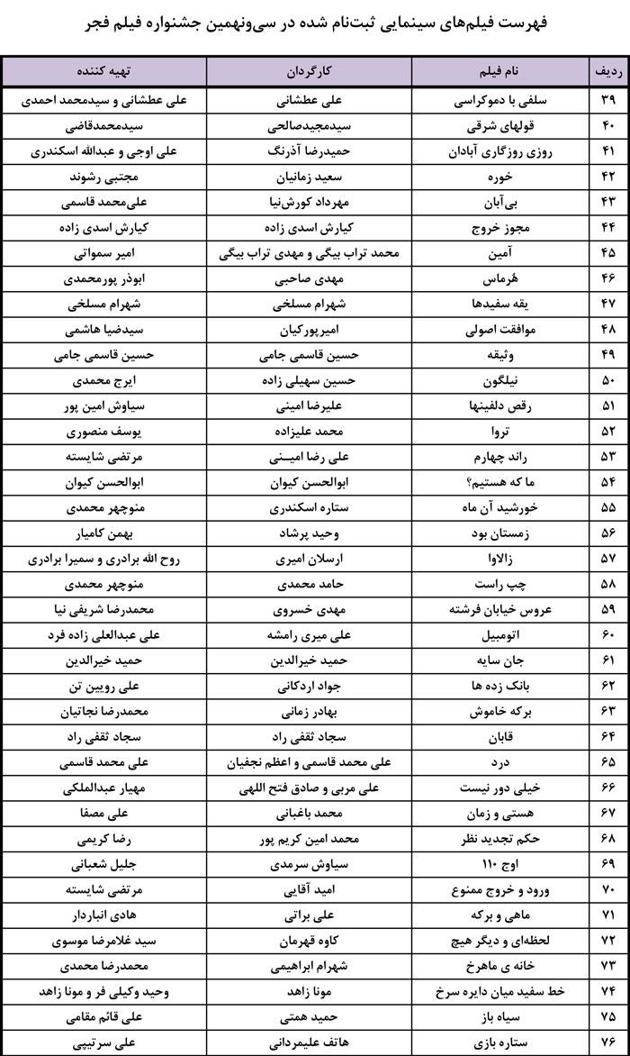 110 فیلم خواهان رقابت در سی و نهمین جشنواره فجر! / فرهادی و مهرجویی فیلمهایشان را ندادند