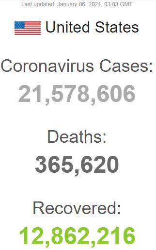 جانباختن نزدیک به ۴ هزار نفر در آمریکا تنها در یک روز