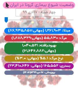 آخرین آمار کرونا در ایران تا ۱۷ دی/ شناسایی ۶۲۸۳ بیمار جدید کووید19 در کشور