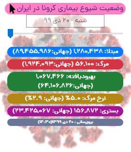 آخرین آمار کرونا در ایران تا ۲۰ دی/  ۷ شهر قرمز، ۳۰ شهر نارنجی، ۲۱۹ شهر زرد و ۱۹۲ شهر آبی هستند