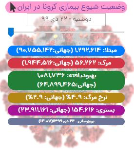 آخرین آمار کرونا در ایران تا ۲۲ دی/ فوت ۹۱ بیمار کووید۱۹ در شبانه روز گذشته