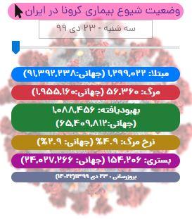 آخرین آمار کرونا در ایران تا 23 دی/ 683 بیمار جدید بستری شدند