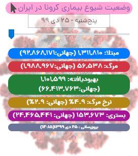 آخرین آمار کرونا در ایران تا ۲۵ دی/ جان باختن ۸۱ بیمار کووید19 در شبانه روز گذشته