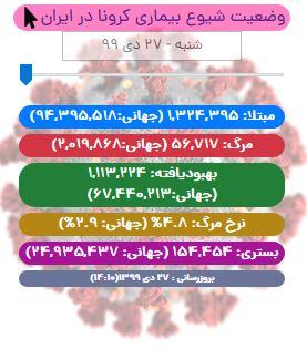 آخرین آمار کرونا در ایران تا ۲۷ دی/ فوت ۹۶ بیمار کووید۱۹ در کشور/ ۱۰ شهر قرمز، ۲۳ شهر نارنجی، ۱۶۳ شهر زرد و ۲۵۲ شهر آبی