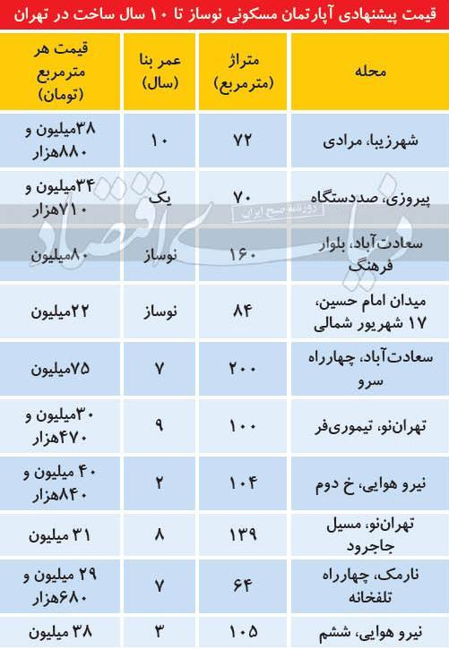 قیمت آپارتمان زیر ۱۰ سال ساخت در مناطق مختلف تهران