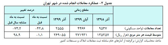 سازمان اداری و استخدامی: حداکثر حقوق؛ ۱۲ میلیون تومان است نه ۶۰ میلیون/ اگر دلار ندارید، طلا و نقره وارد کنید/ ارزش سهام عدالت کمتر شد/ روند کاهشی قیمت مسکن در تهران