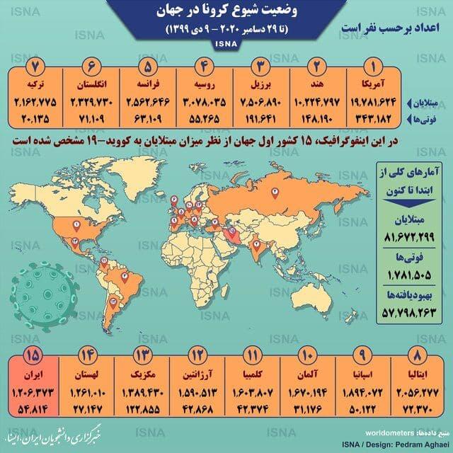 اینفوگرافی: آمار کرونا در جهان تا ۹ دی