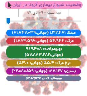 آخرین آمار کرونا در ایران تا ۹ دی/ جان باختن ۱۳۲ بیمار کووید19 در شبانه روز اخیر