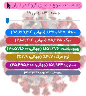 آخرین آمار کرونا در ایران تا ۳ بهمن ۹۹/ ۴۱۳۴ بیمار در بخش مراقبتهای ویژه بستری هستند