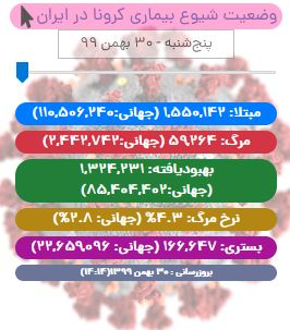 آخرین آمار کرونا تا ۳۰ بهمن ۹۹/ کرونا در سالگرد یک سالگی در ایران، ۸۰ قربانی دیگر گرفت
