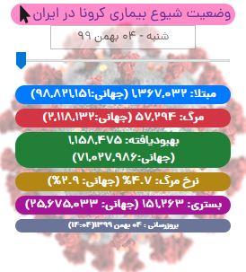 آخرین آمار کرونا در ایران تا ۴ بهمن ۹۹/ ۱۸ شهر نارنجی، ۱۵۴ شهر زرد و ۲۷۶ شهر آبی هستند