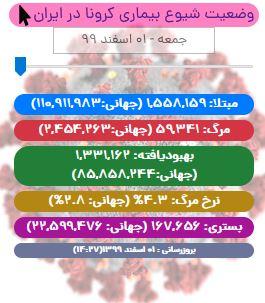 آخرین آمار کرونا در ایران تا ۱ اسفند ۹۹/ فوت ۷۷ بیمار و شناسایی بیش از ۸ هزار بیمار جدید
