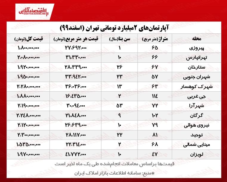 با ۲ میلیارد تومان کجای تهران میتوان خانه خرید؟