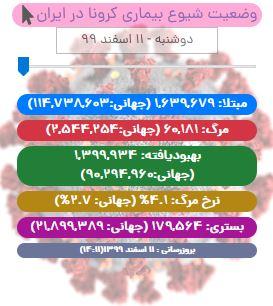 آخرین آمار کرونا در ایران تا ۱۱ اسفند ۹۹/ آمار جان باختگان بار دیگر سه رقمی شد!