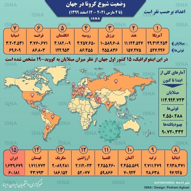 اینفوگرافیک: آمار کرونا در جهان تا ۱۲ اسفند