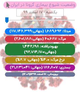 آخرین آمار کرونا در ایران تا ۱۷ اسفند ۹۹/ جان باختن ۹۳ بیمار کووید۱۹ در شبانه روز اخیر