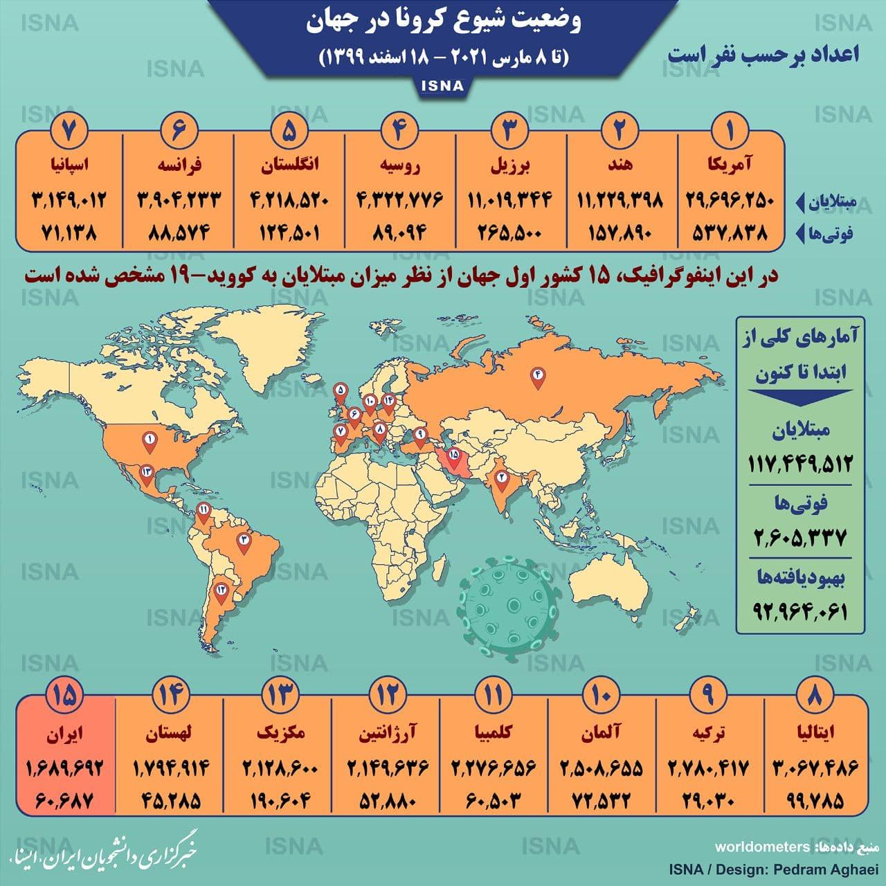 اینفوگرافیک: آمار کرونا در جهان تا ۱۸ اسفند