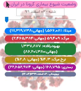 آخرین آمار کرونا در ایران تا ۲ اسفند ۹۹/ ۶۸ بیمار دیگر دست از جهان شستند