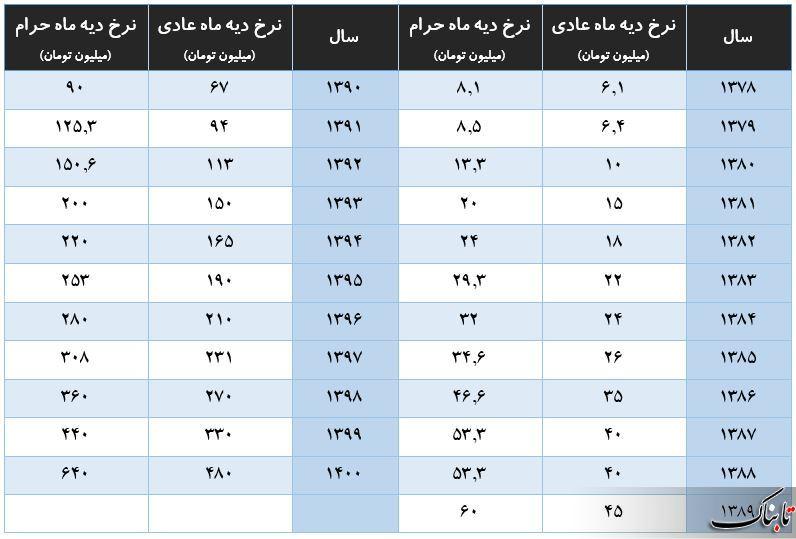 نرخ دیه سال ۱۴۰۰ تعیین شد / افزایش ۱۵۰ و ۲۰۰ میلیون تومانی دیه ماههای عادی و حرام