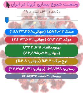 آخرین آمار کرونا در ایران تا ۳ اسفند ۹۹/ جان باختن ۷۴ بیمار دیگر در شبانه روز اخیر