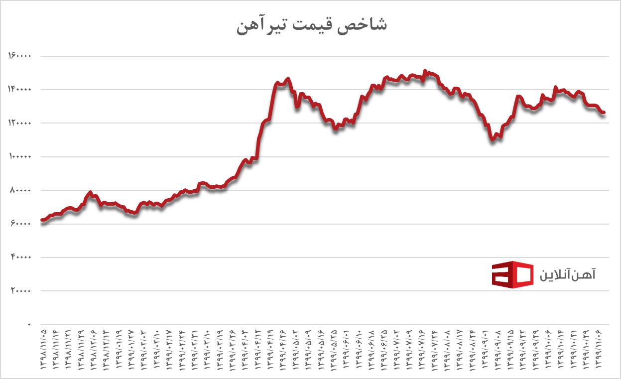 پیش بینی قیمت مسکن در ماه پایانی سال ۹۹