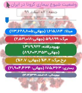 آخرین آمار کرونا در ایران تا ۸ اسفند ۹۹/ فوت ۶۹ بیمار دیگر در شبانه روز اخیر