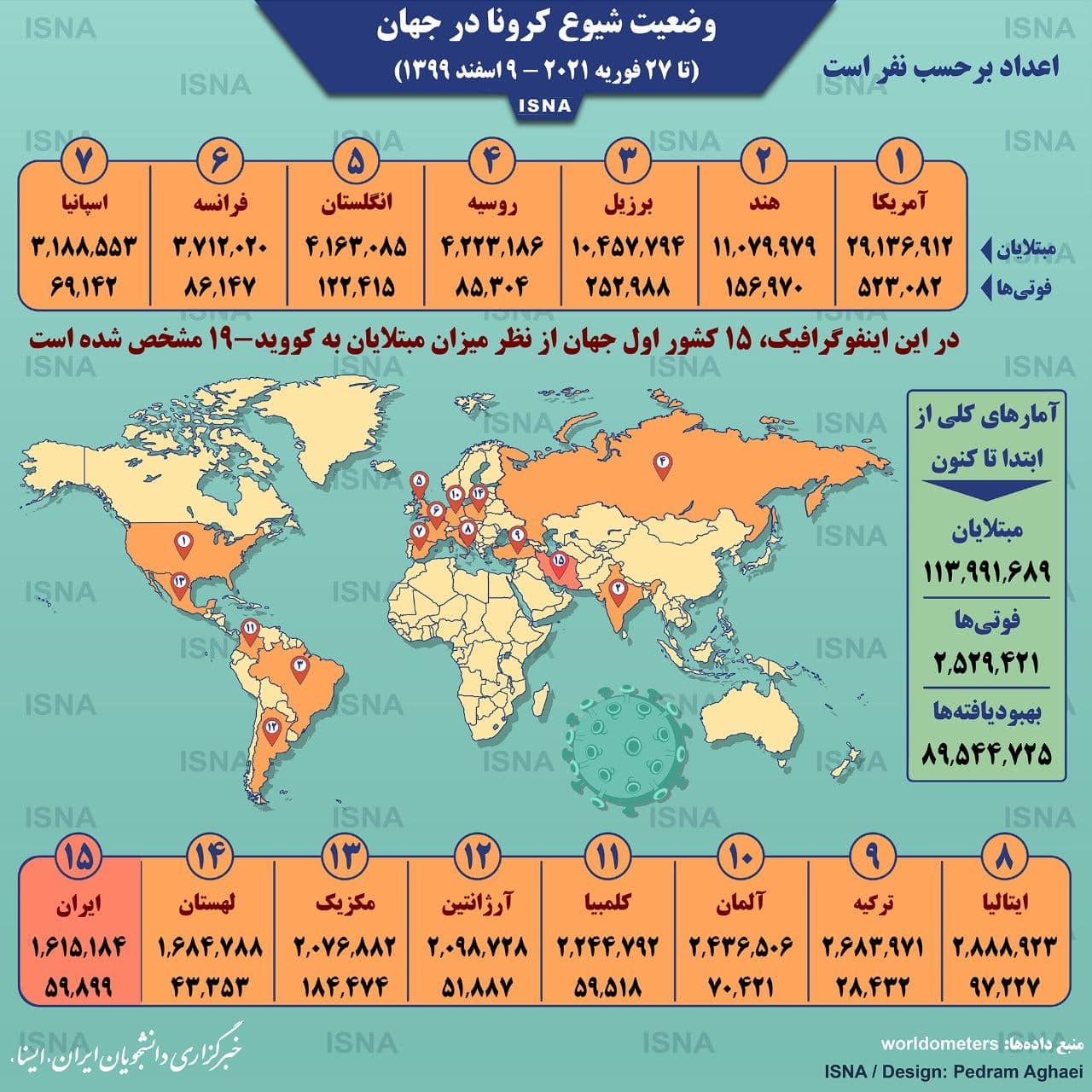 اینفوگرافیک: آمار کرونا در جهان تا ۹ اسفند