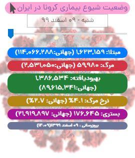 آخرین آمار کرونا در ایران تا ۹ اسفند ۹۹/ ۱۱ شهر قرمز، ۳۲ شهر نارنجی، ۱۵۱ شهر زرد و ۱۵۴ شهر آبی هستند