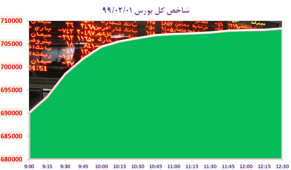 ولی الله سیف: با وجود مخالفت بانک مرکزی، شاهد تصویب دلار ۴۲۰۰ تومان بودیم/ کسادی بازار مسکن قیمت تسه را کاهش داد/ مرکز آمار ایران: تورم کاهش یافت