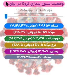 کرونا جان ۸۰ ایرانی دیگر را گرفت/ آمار بهبودیافتگان در آستانه ۷۴ هزار نفری شدن