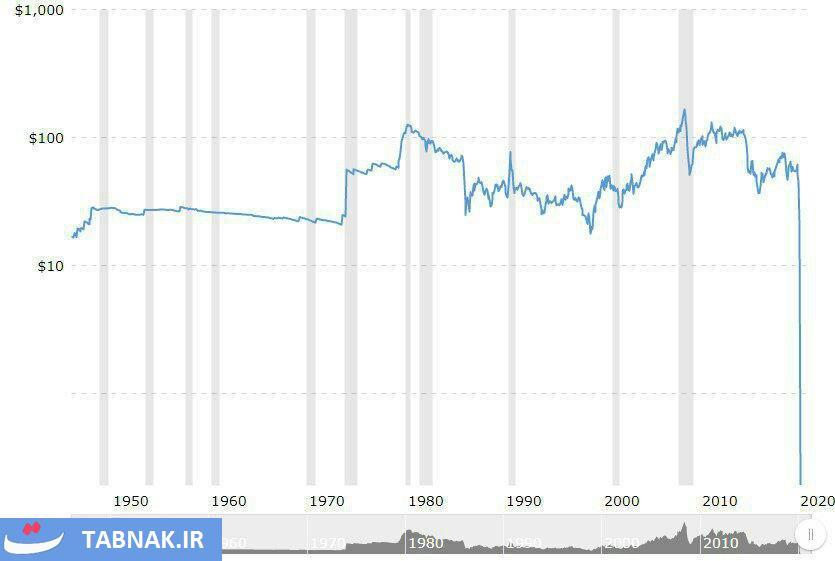 نمودار قیمت نفت در ۷۰ سال اخیر