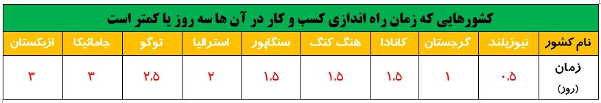 کاهش 69.5 روزی زمان شروع یک کسب و کار با راه اندازی پنجره واحد، ایران می تواند در زمره 9 کشور اول دنیا قرار بگیرد؟