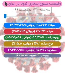 آخرین آمار کرونا در ایران تا ۲۳ اردیبهشت/ عبور مبتلایان از ۱۱۰ هزار تن/ وضعیت خوزستان هنوز نگران کننده است